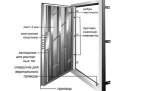 Каркас стальной двери