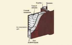 Конструкция мазонитовых дверей