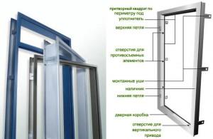 Строение дверной коробки