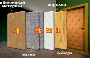 Материалы для обивки двери
