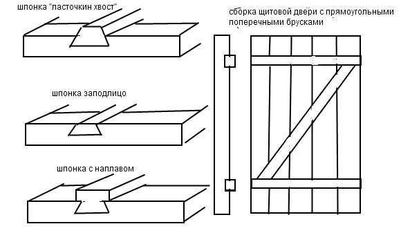 Деревянная дверь своими руками схема 52