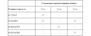 Таблица расчета толшины добора
