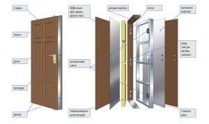 Конструкция утепленной входной двери