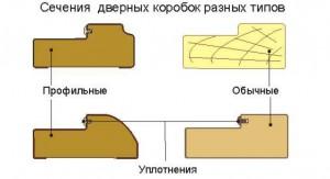 Типы дверных коробок