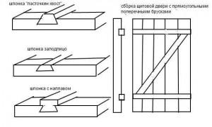 Типы шпонок для двери